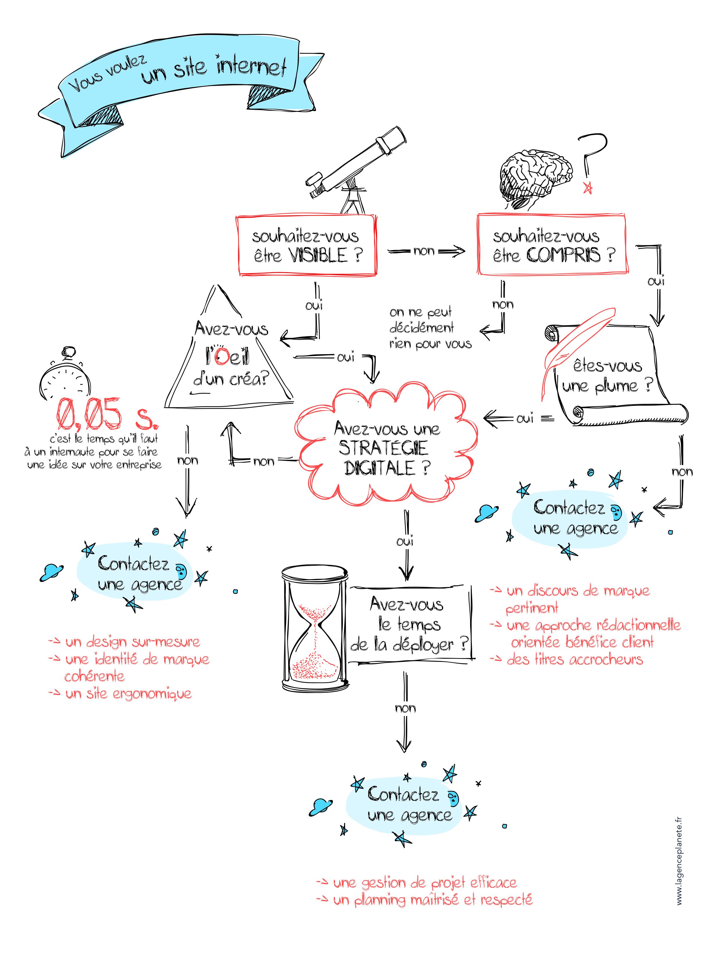 infographie sur l'intéret de faire appel a une agence de communication